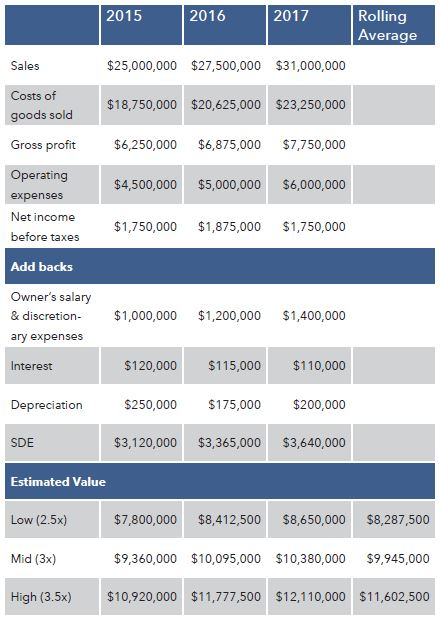 Business-Valuation-Company-Financials