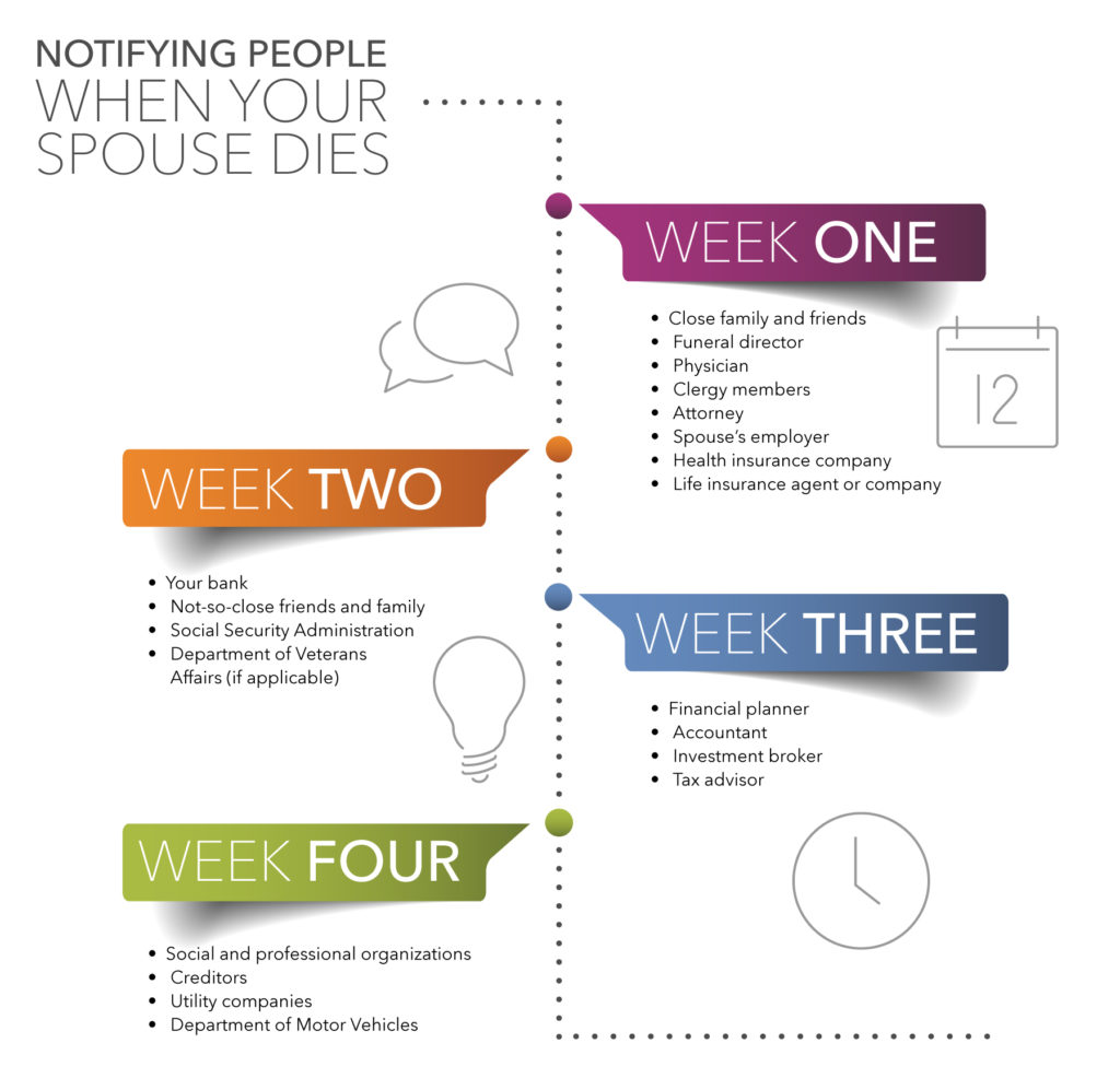 Organizing Your Finances After Your Spouse Has Died infographic