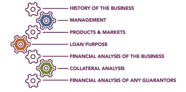 commercial loan decisions 3
