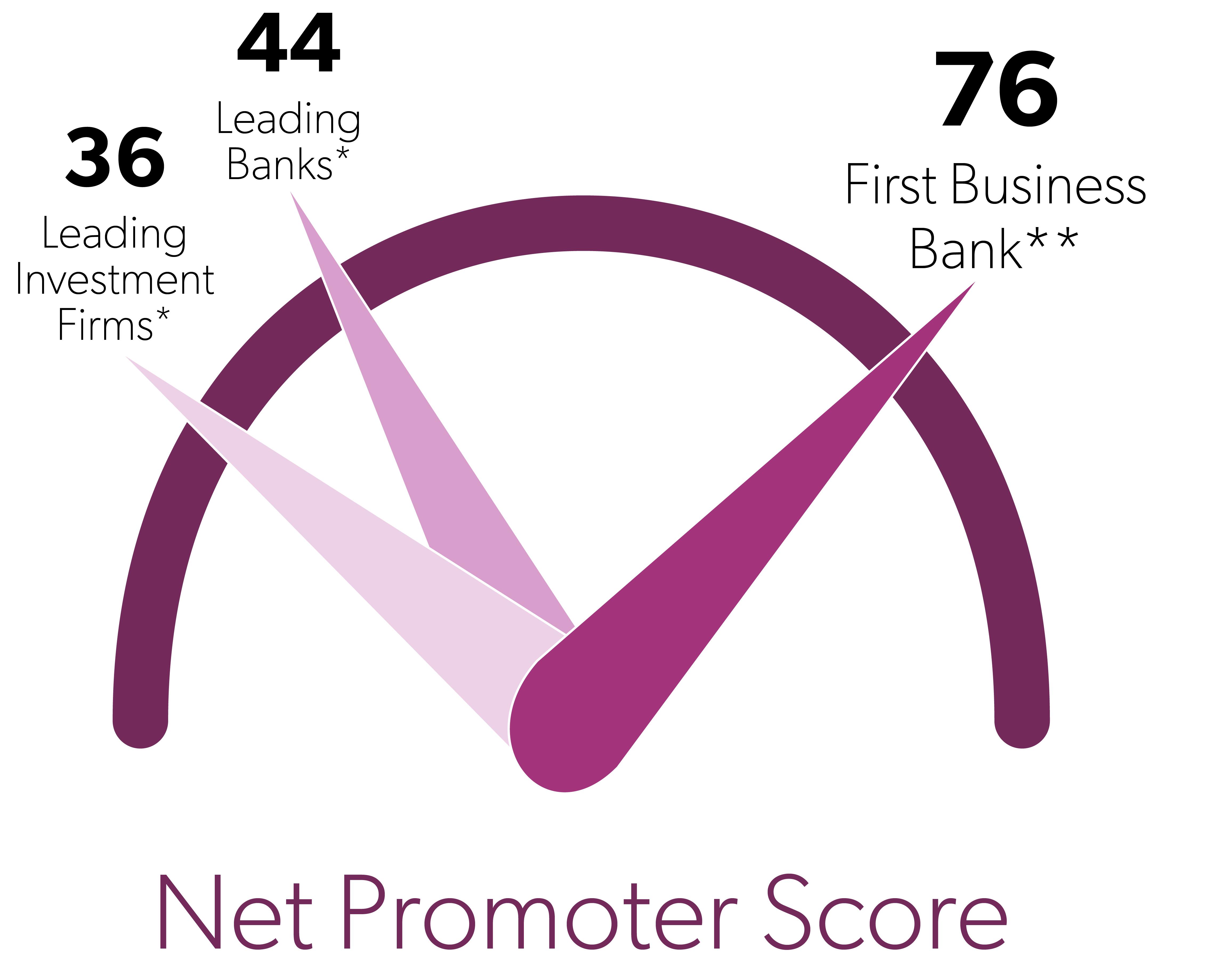 NPS Score image